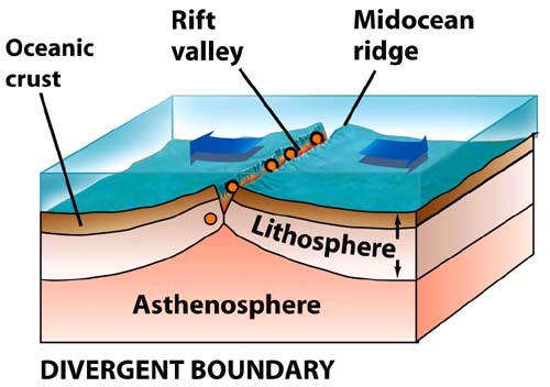 Lithosphere Science Exam Review 6th Grade